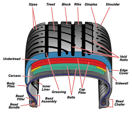 Understanding Your Vehicle's Tires, Going Beyond Round